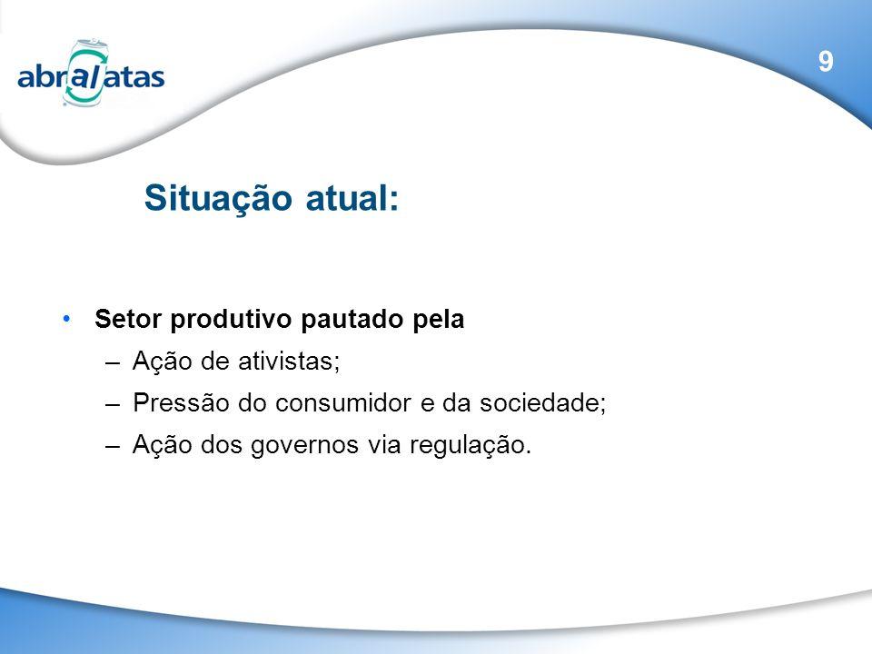 Setor produtivo pautado pela –Ação de ativistas; –Pressão do consumidor e da sociedade; –Ação dos governos via regulação. 9 Situação atual: