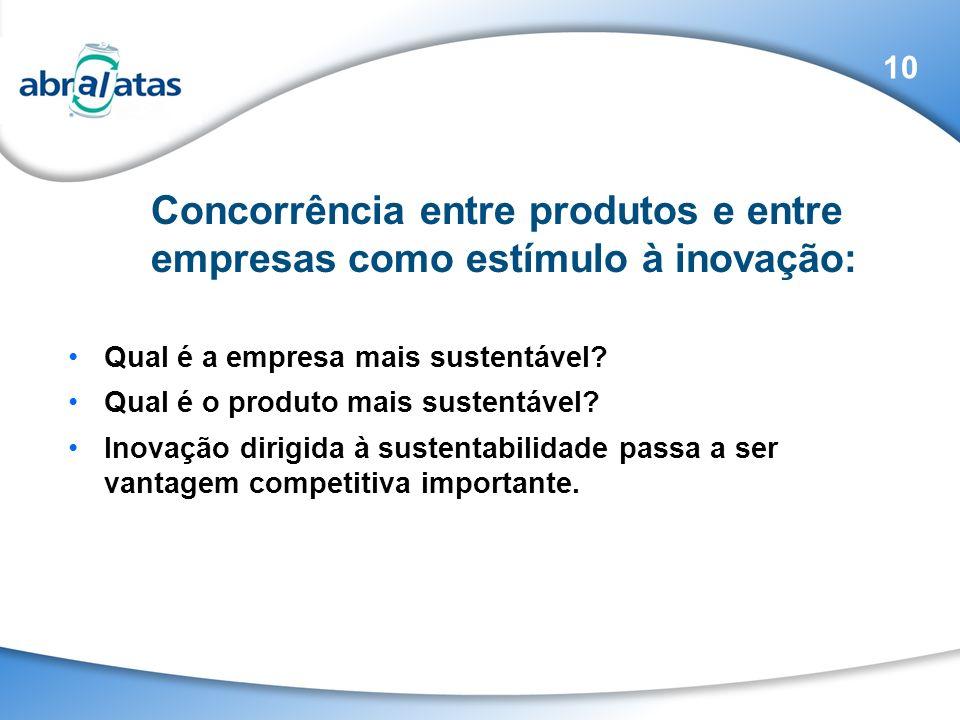 Qual é a empresa mais sustentável? Qual é o produto mais sustentável? Inovação dirigida à sustentabilidade passa a ser vantagem competitiva importante