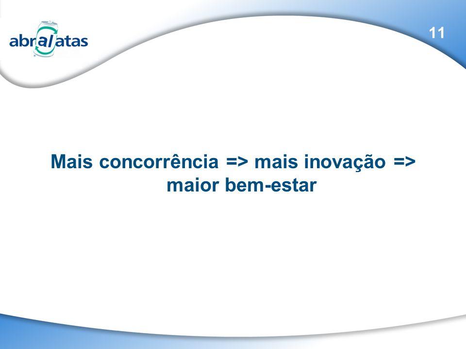Mais concorrência => mais inovação => maior bem-estar 11