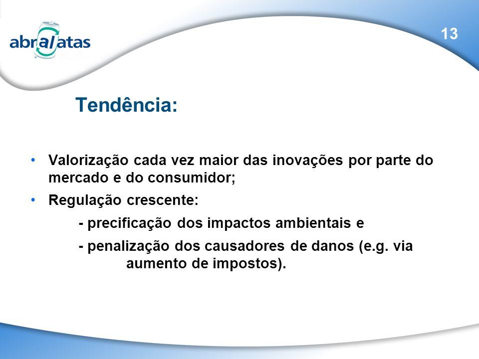 Valorização cada vez maior das inovações por parte do mercado e do consumidor; Regulação crescente: - precificação dos impactos ambientais e - penaliz