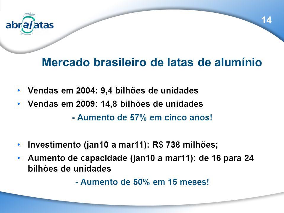 Vendas em 2004: 9,4 bilhões de unidades Vendas em 2009: 14,8 bilhões de unidades - Aumento de 57% em cinco anos! Investimento (jan10 a mar11): R$ 738