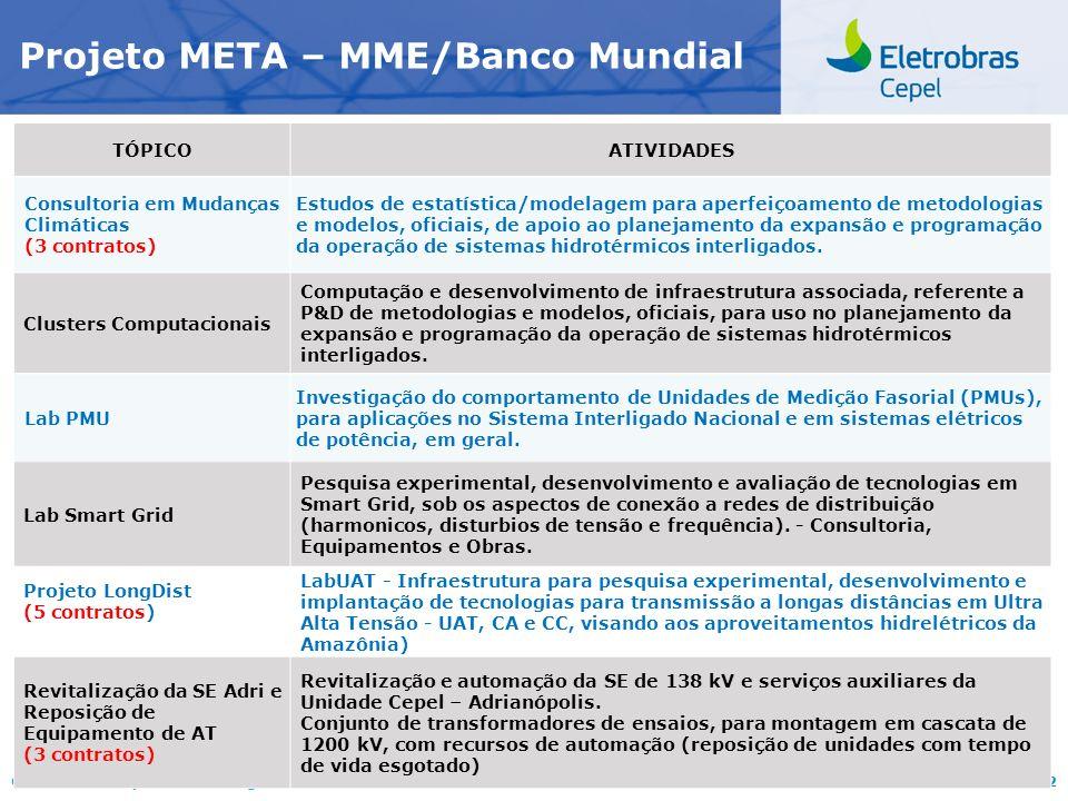 Centro de Pesquisas de Energia Elétrica - CEPELCEPEL| Maio 2012 Projeto META – MME/Banco Mundial TÓPICOATIVIDADES Consultoria em Mudanças Climáticas (