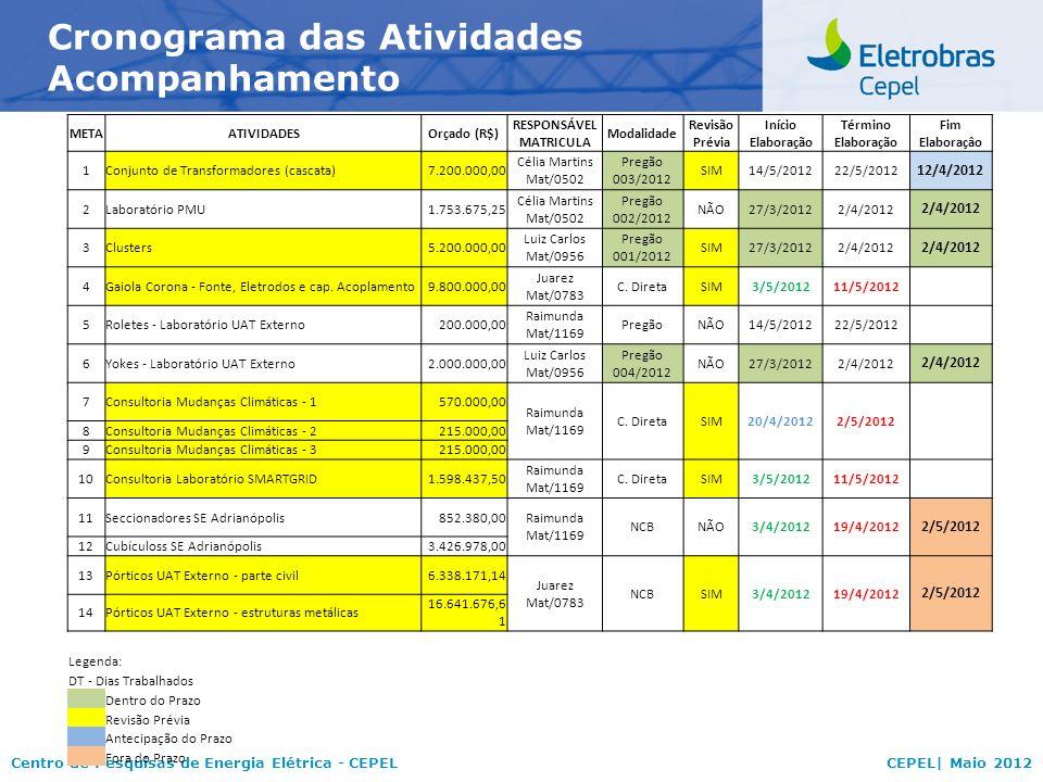 Centro de Pesquisas de Energia Elétrica - CEPELCEPEL| Maio 2012 Cronograma das Atividades Acompanhamento METAATIVIDADESOrçado (R$) RESPONSÁVEL MATRICU