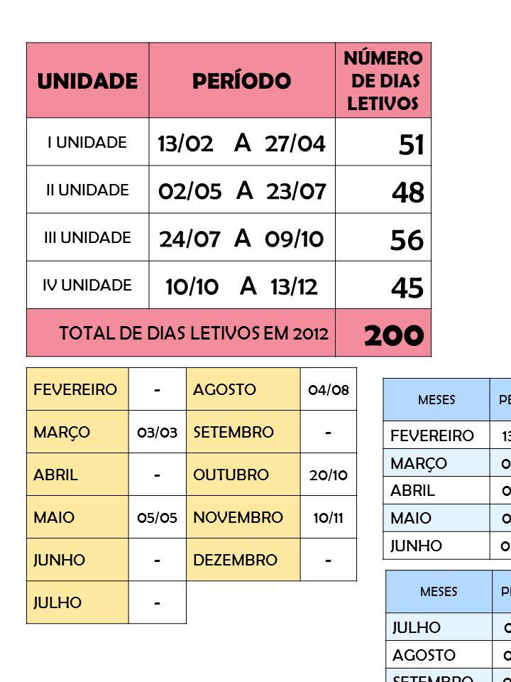 FEVEREIRO-AGOSTO04/08 MARÇO03/03SETEMBRO- ABRIL-OUTUBRO20/10 MAIO05/05NOVEMBRO10/11 JUNHO-DEZEMBRO- JULHO- UNIDADEPERÍODO NÚMERO DE DIAS LETIVOS I UNIDADE 13/02 A 27/04 51 II UNIDADE 02/05 A 23/07 48 III UNIDADE 24/07 A 09/10 56 IV UNIDADE 10/10 A 13/12 45 TOTAL DE DIAS LETIVOS EM 2012 200 MESESPERÍODO NÚMERO DE DIAS LETIVOS FEVEREIRO13 A 2910 MARÇO01 A 3023 ABRIL02 A2718 MAIO02 A 3122 JUNHO01 A 2012 MESESPERÍODO NÚMERO DE DIAS LETIVOS JULHO03 A 3121 AGOSTO01 A 3124 SETEMBRO03 A 2819 OUTUBRO01 A 3122 NOVEMBRO01 A 3020 DEZEMBRO03 A 1309