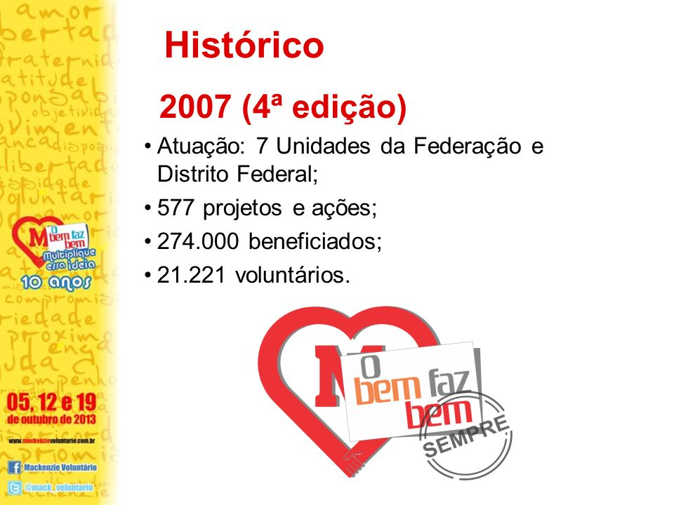 2007 (4ª edição) Atuação: 7 Unidades da Federação e Distrito Federal; 577 projetos e ações; 274.000 beneficiados; 21.221 voluntários.