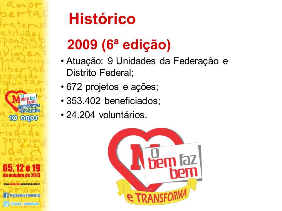 2009 (6ª edição) Atuação: 9 Unidades da Federação e Distrito Federal; 672 projetos e ações; 353.402 beneficiados; 24.204 voluntários. Histórico