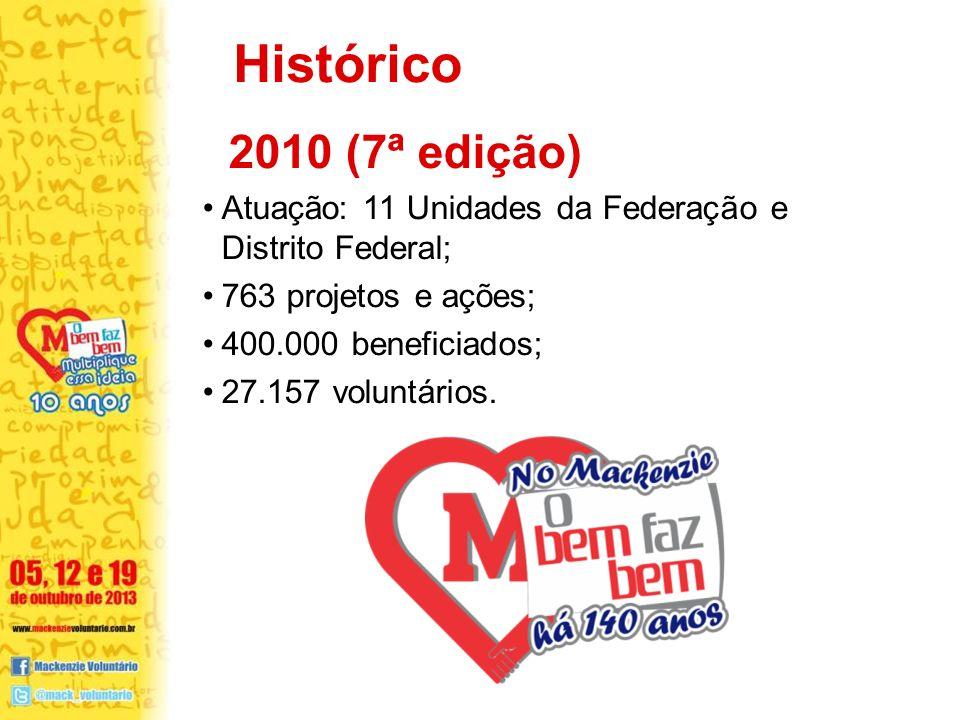 2010 (7ª edição) Atuação: 11 Unidades da Federação e Distrito Federal; 763 projetos e ações; 400.000 beneficiados; 27.157 voluntários. Histórico