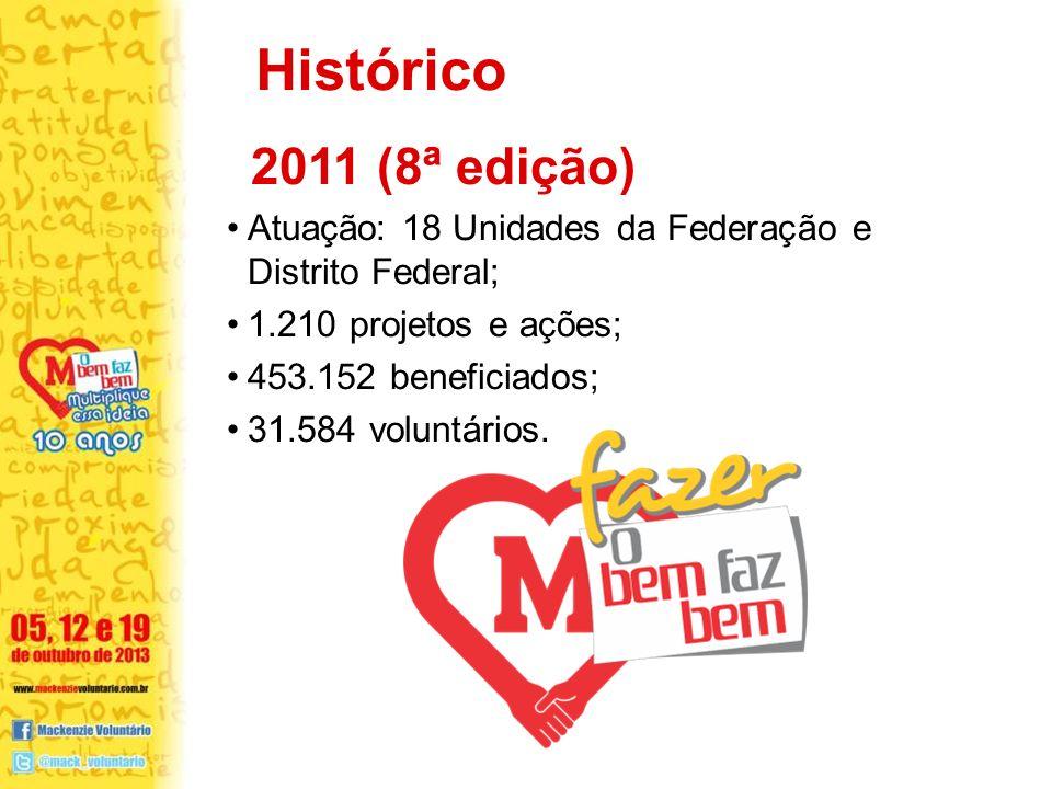 2011 (8ª edição) Atuação: 18 Unidades da Federação e Distrito Federal; 1.210 projetos e ações; 453.152 beneficiados; 31.584 voluntários.