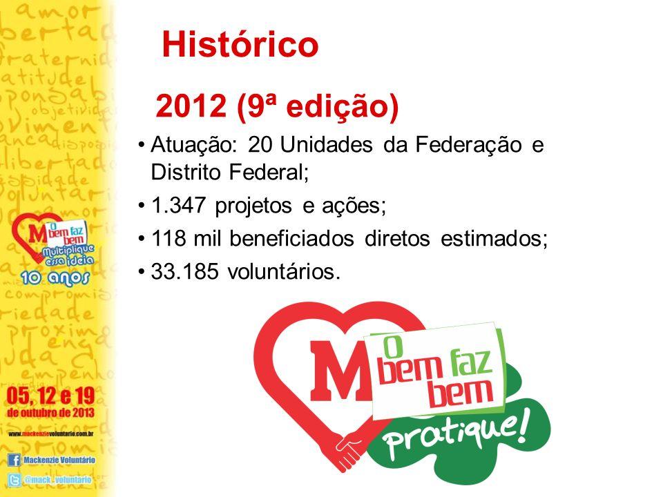 2012 (9ª edição) Atuação: 20 Unidades da Federação e Distrito Federal; 1.347 projetos e ações; 118 mil beneficiados diretos estimados; 33.185 voluntár