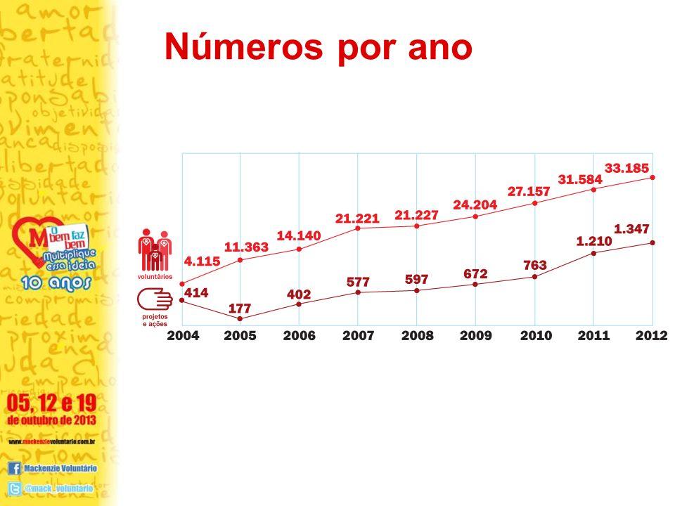 Números por ano