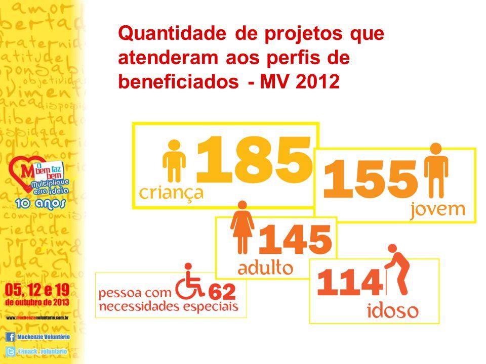 Quantidade de projetos que atenderam aos perfis de beneficiados - MV 2012