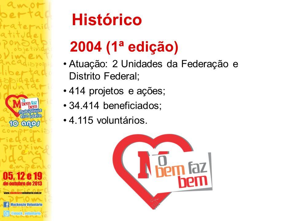 2004 (1ª edição) Atuação: 2 Unidades da Federação e Distrito Federal; 414 projetos e ações; 34.414 beneficiados; 4.115 voluntários.
