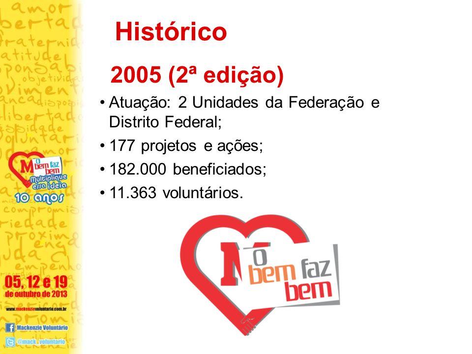 2005 (2ª edição) Atuação: 2 Unidades da Federação e Distrito Federal; 177 projetos e ações; 182.000 beneficiados; 11.363 voluntários.