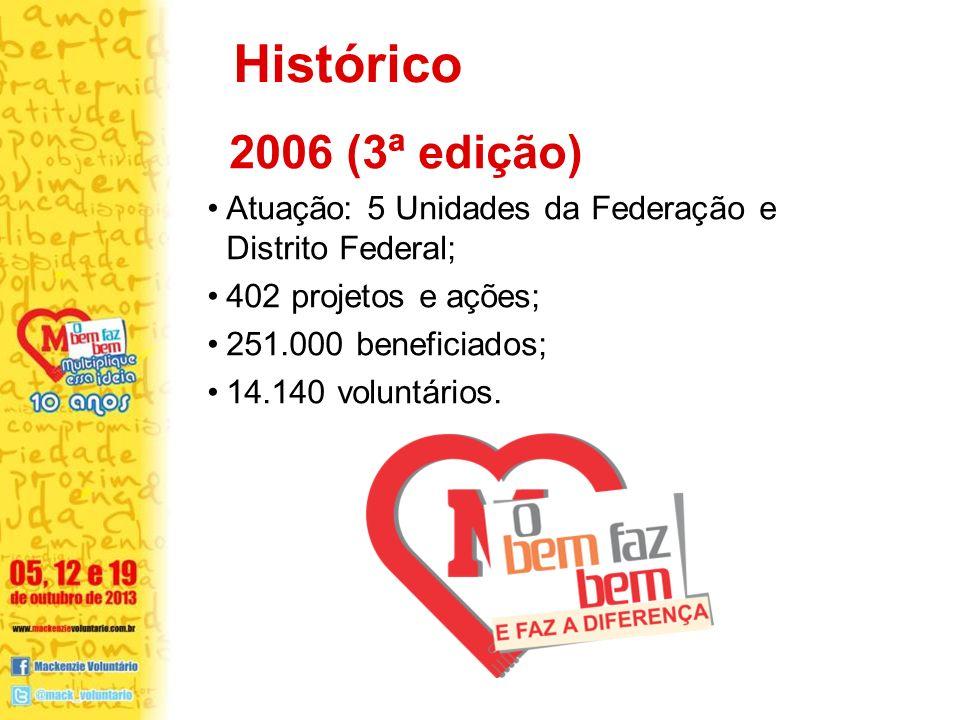 2006 (3ª edição) Atuação: 5 Unidades da Federação e Distrito Federal; 402 projetos e ações; 251.000 beneficiados; 14.140 voluntários. Histórico