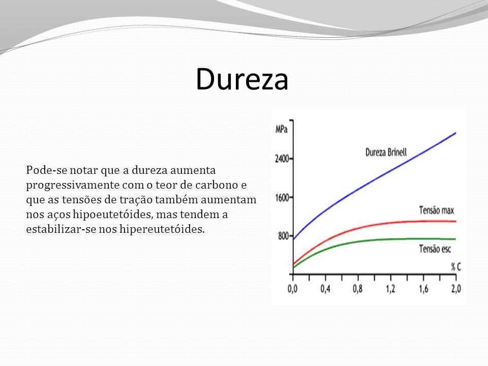 Dureza Pode-se notar que a dureza aumenta progressivamente com o teor de carbono e que as tensões de tração também aumentam nos aços hipoeutetóides, mas tendem a estabilizar-se nos hipereutetóides.