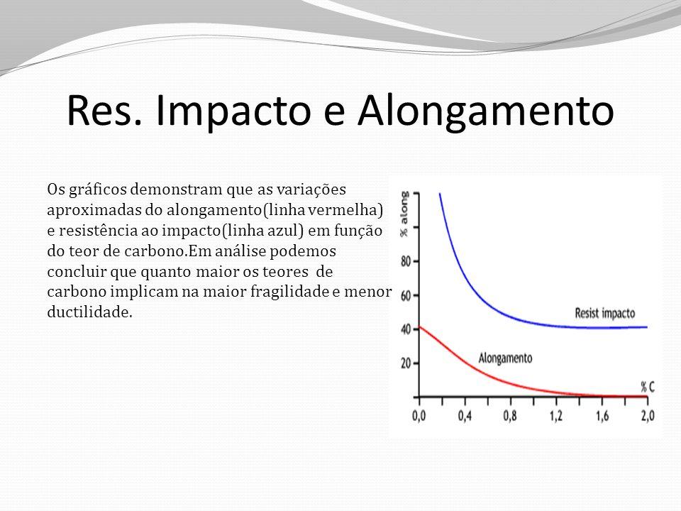 Res. Impacto e Alongamento Os gráficos demonstram que as variações aproximadas do alongamento(linha vermelha) e resistência ao impacto(linha azul) em