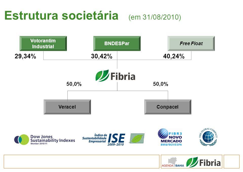 Estrutura societária (em 31/08/2010) Votorantim Industrial BNDESParFree Float ConpacelVeracel 29,34%30,42%40,24% 50,0%