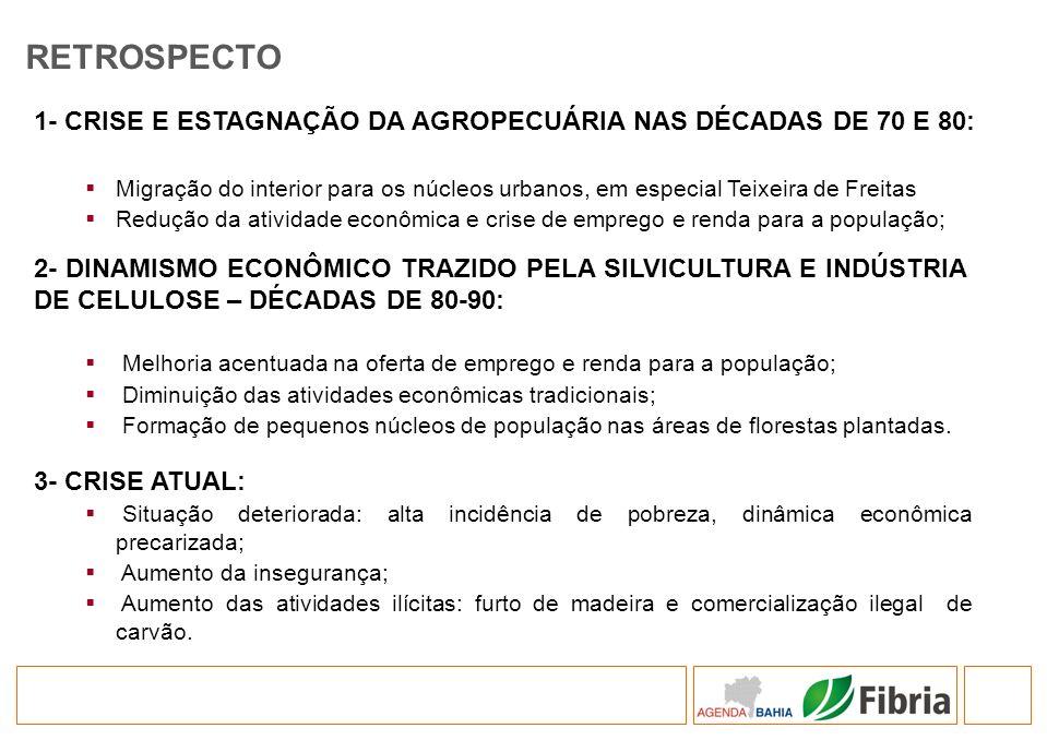 1- CRISE E ESTAGNAÇÃO DA AGROPECUÁRIA NAS DÉCADAS DE 70 E 80: Migração do interior para os núcleos urbanos, em especial Teixeira de Freitas Redução da