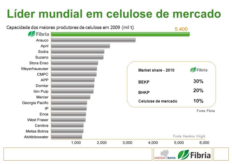 Líder mundial em celulose de mercado Capacidade dos maiores produtores de celulose em 2009 (mil t) Fonte: Hawkins Wright Market share - 2010 BEKP BHKP