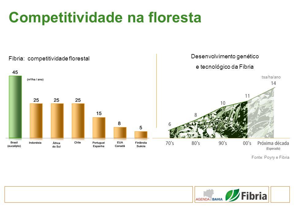 Competitividade na floresta Fonte: Poyry e Fibria Fibria: competitividade florestal Desenvolvimento genético e tecnológico da Fibria tsa/ha/ano