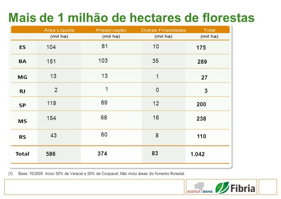 Mais de 1 milhão de hectares de florestas (1)Base: 10/2009. Inclui 50% de Veracel e 50% de Conpacel. Não inclui áreas do fomento florestal. 104 61 10