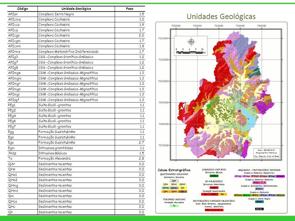 CódigoUnidade GeológicaPeso APIsnComplexo Serra Negra1,5 APIcmqComplexo Cachoeira1,0 APIccaComplexo Cachoeira1,9 APIcqComplexo Cachoeira1,7 APIcgaComp