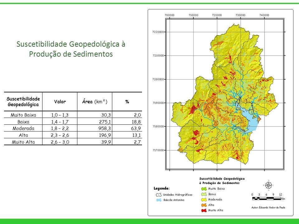 Suscetibilidade Geopedológica ValorÁrea (km²)% Muito Baixa1,0 – 1,330,32,0 Baixa1,4 – 1,7275,118,8 Moderada1,8 – 2,2958,363,9 Alta2,3 – 2,6196,913,1 M