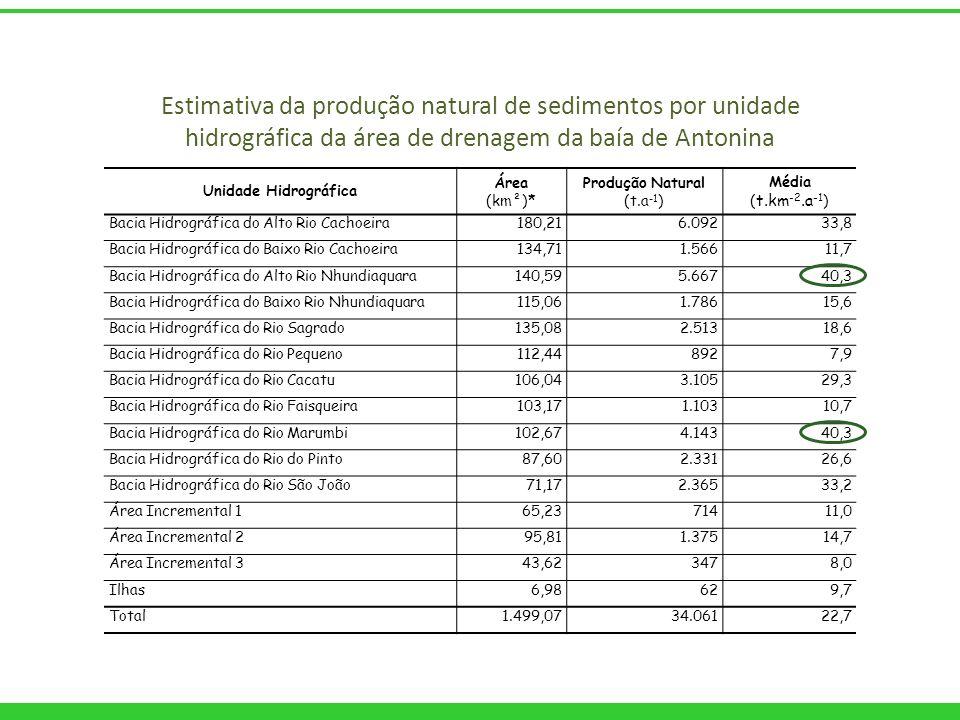 Unidade Hidrográfica Área (km²)* Produção Natural (t.a -1 ) Média ( t.km -2.a -1 ) Bacia Hidrográfica do Alto Rio Cachoeira180,216.09233,8 Bacia Hidro