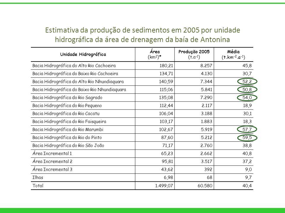 Unidade Hidrográfica Área (km 2 )* Produção 2005 (t.a -1 ) Média ( t.km -2.a -1 ) Bacia Hidrográfica do Alto Rio Cachoeira180,218.25745,8 Bacia Hidrog