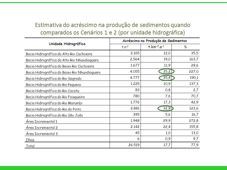 Unidade Hidrográfica Acréscimo na Produção de Sedimentos t.a -1 t.km -2.a -1 % Bacia Hidrográfica do Alto Rio Cachoeira 2.16512,035,5 Bacia Hidrográfi