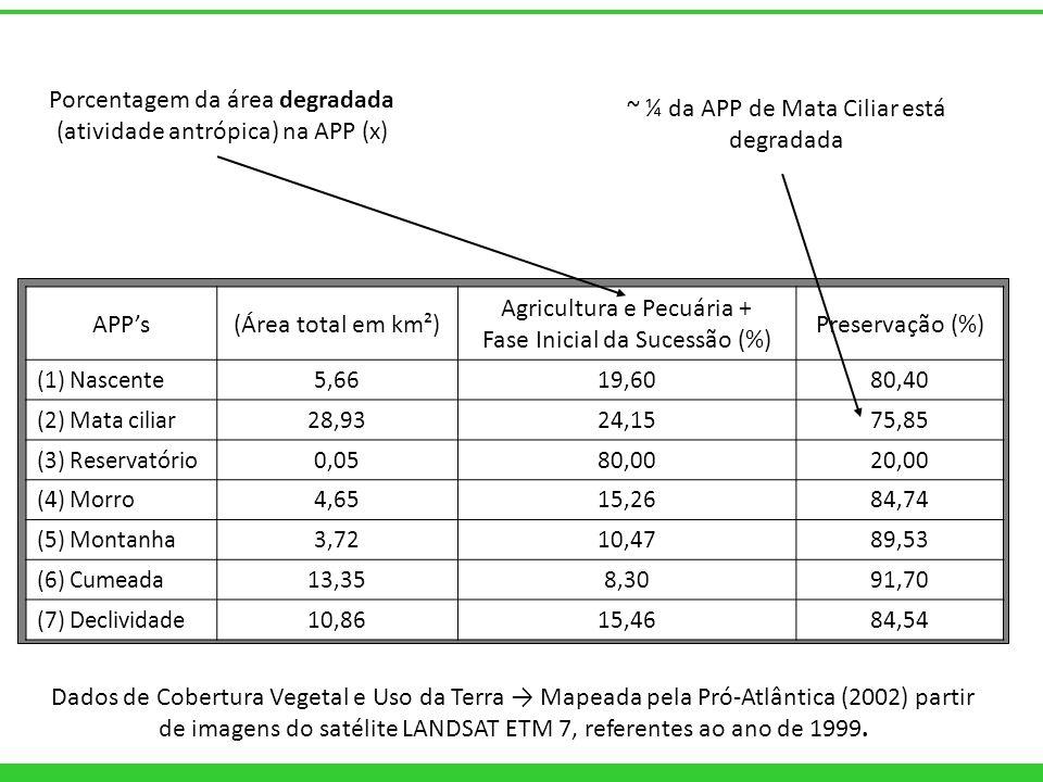 APPs(Área total em km²) Agricultura e Pecuária + Fase Inicial da Sucessão (%) Preservação (%) (1) Nascente 5,6619,6080,40 (2) Mata ciliar 28,9324,1575
