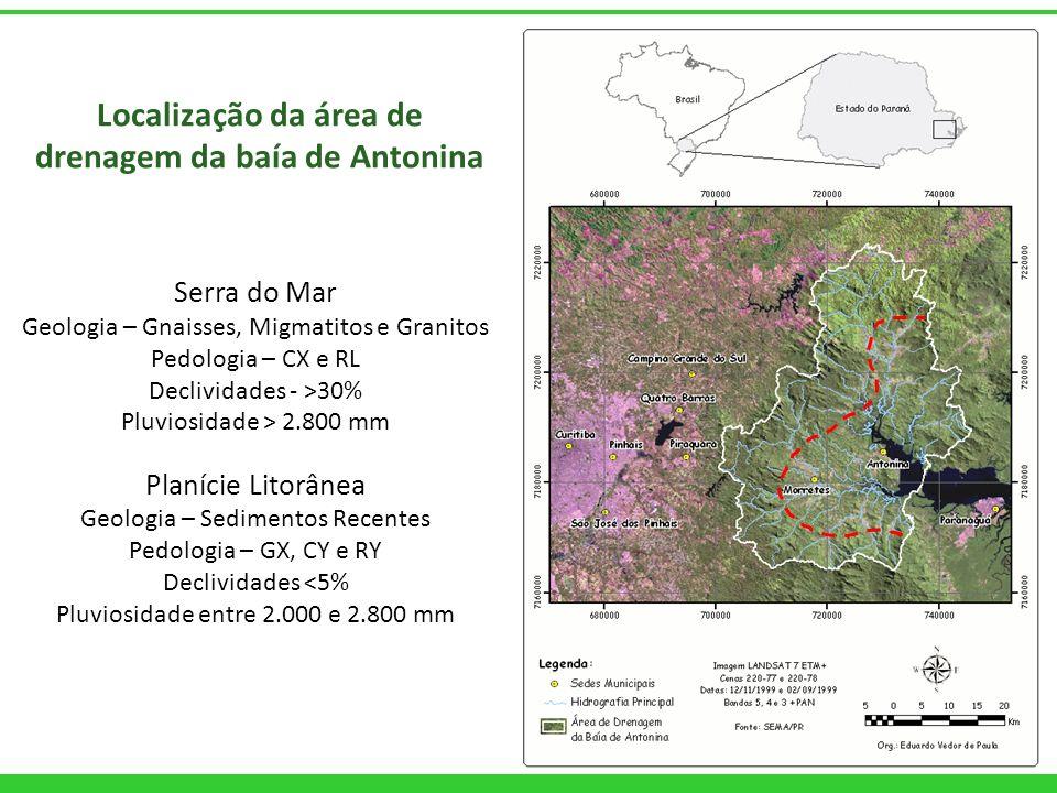 Localização da área de drenagem da baía de Antonina Serra do Mar Geologia – Gnaisses, Migmatitos e Granitos Pedologia – CX e RL Declividades - >30% Pl