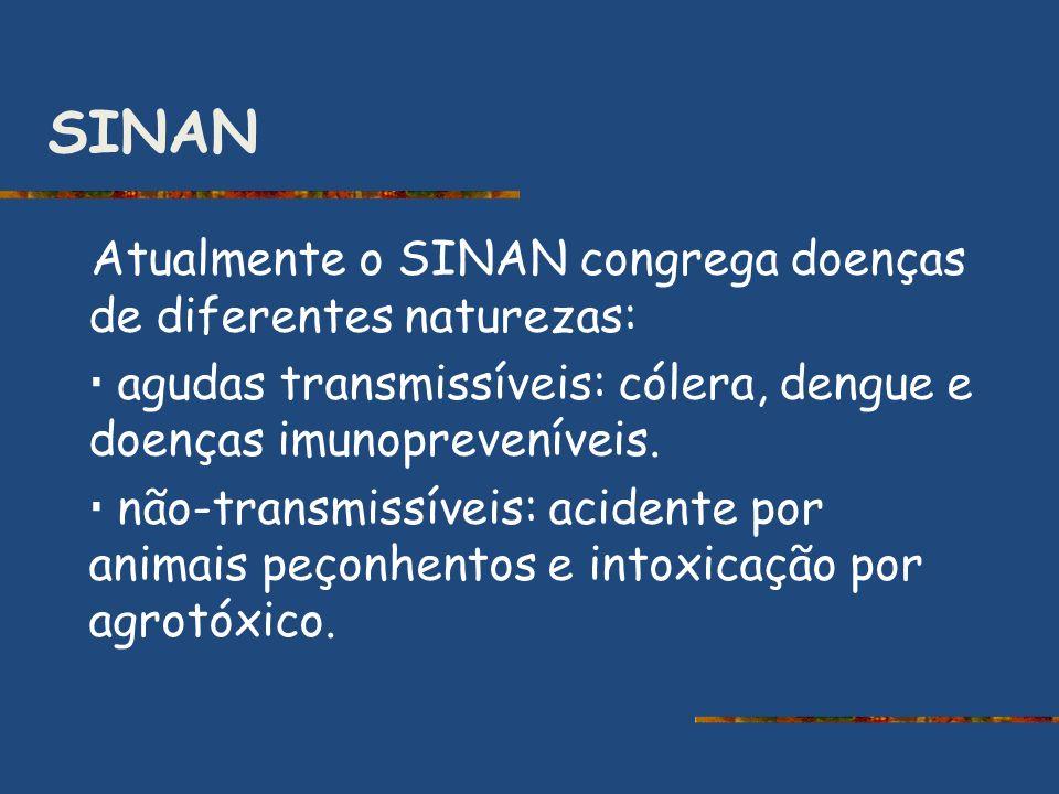 SINAN Atualmente o SINAN congrega doenças de diferentes naturezas: agudas transmissíveis: cólera, dengue e doenças imunopreveníveis. não-transmissívei