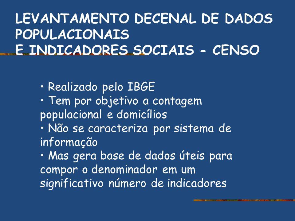 LEVANTAMENTO DECENAL DE DADOS POPULACIONAIS E INDICADORES SOCIAIS - CENSO Realizado pelo IBGE Tem por objetivo a contagem populacional e domicílios Nã