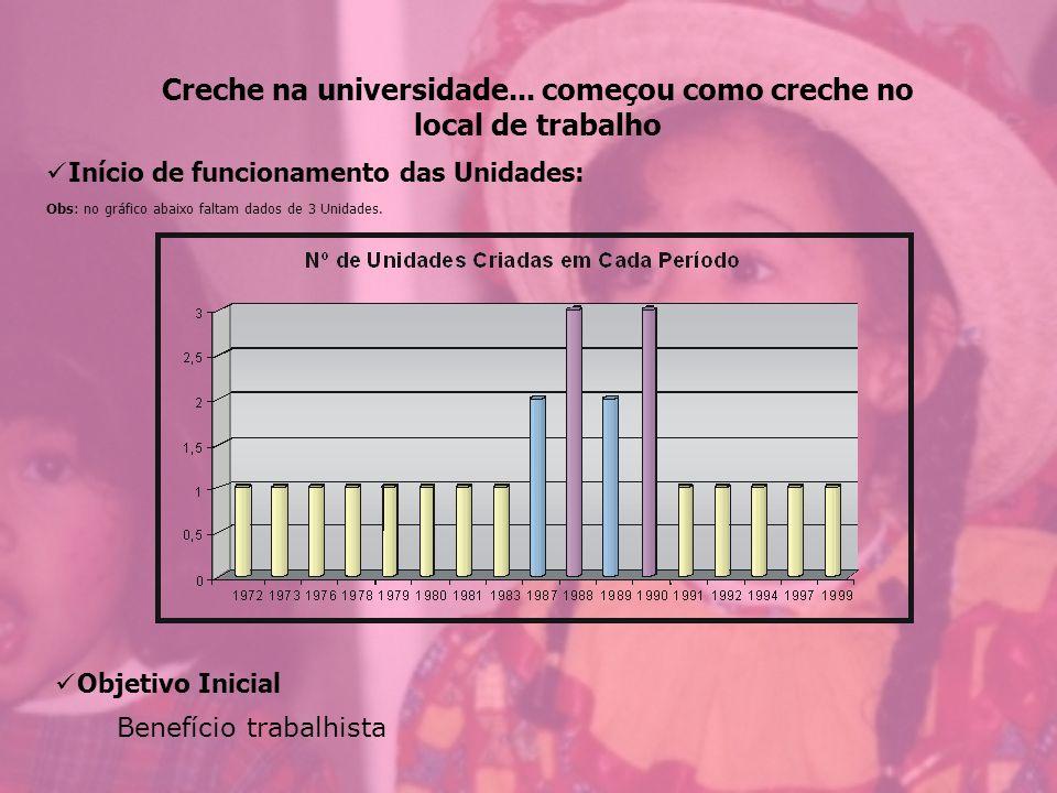 QUANTO À MODALIDADE DE ATENDIMENTO ÀS CRIANÇAS: 6 (30 %) atendem período parcial 5 (25 %) atendem período integral 9 (45%) atendem período misto QUANTO A FAIXA ETÁRIA DAS CRIANÇAS: 7 (35%) atendem o ciclo completo da Educação Infantil (0 a 6 anos) 13 (65%) atendem parte do ciclo da Educação Infantil