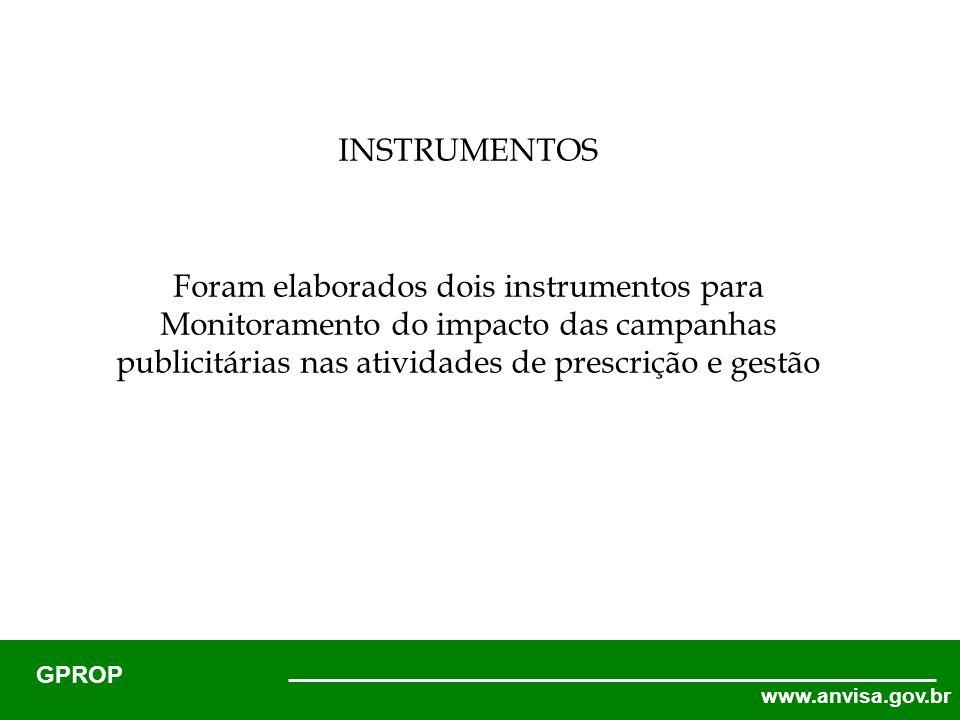 www.anvisa.gov.br GPROP Foram elaborados dois instrumentos para Monitoramento do impacto das campanhas publicitárias nas atividades de prescrição e gestão INSTRUMENTOS