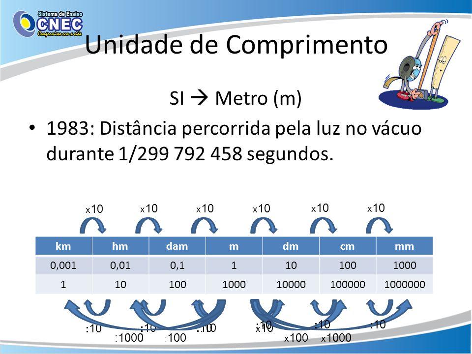 Unidade de Comprimento SI Metro (m) 1983: Distância percorrida pela luz no vácuo durante 1/299 792 458 segundos.