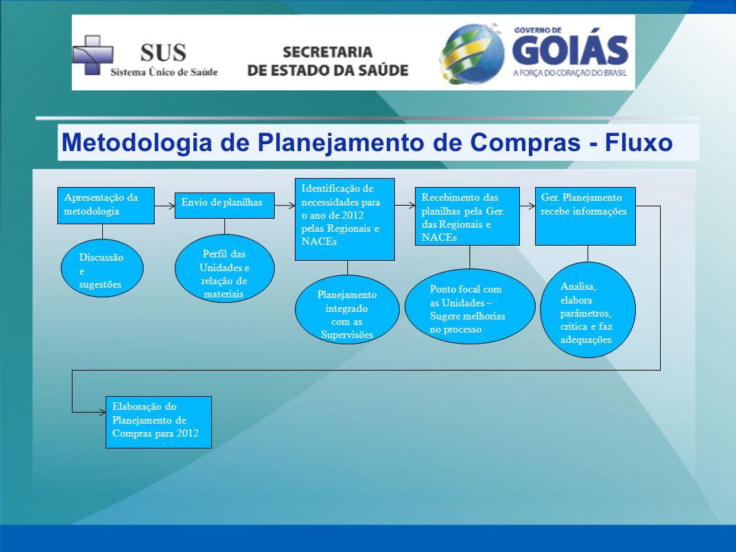 Metodologia de Planejamento de Compras - Fluxo Apresentação da metodologia Discussão e sugestões Envio de planilhas Perfil das Unidades e relação de m