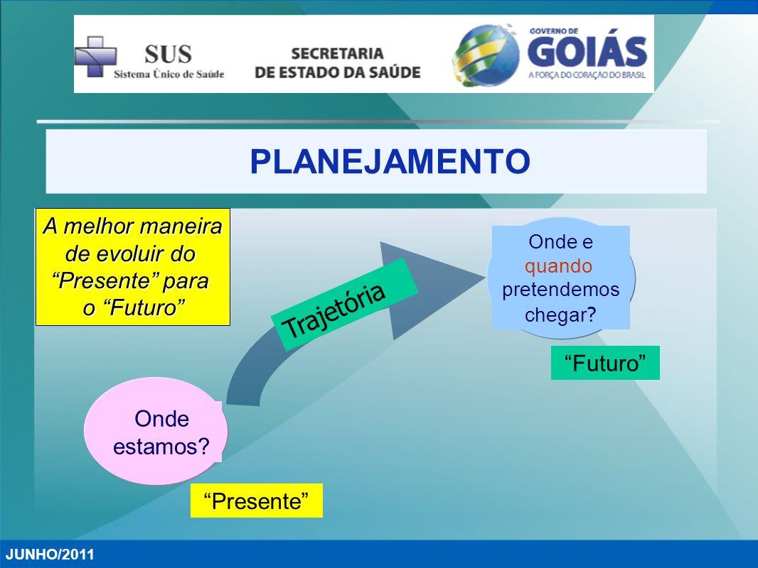 PLANEJAMENTO JUNHO/2011 A melhor maneira de evoluir do Presente para o Futuro Onde estamos? Presente Trajetória Onde e quando pretendemos chegar ? Fut