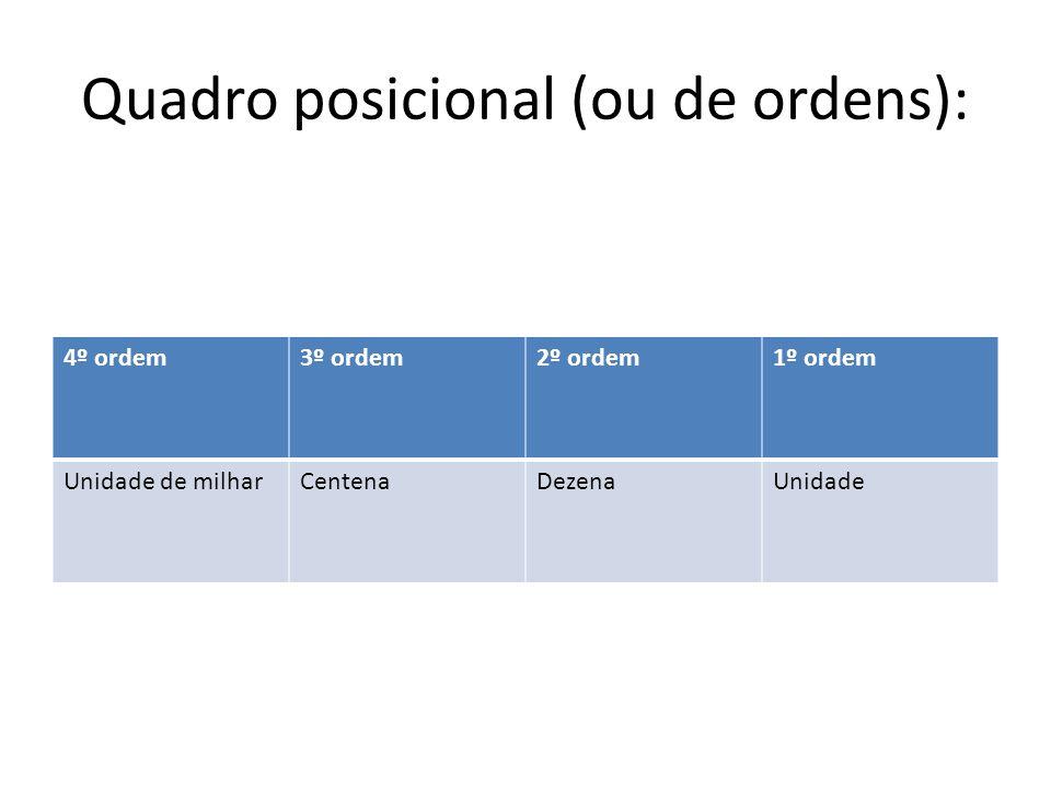 Quadro posicional (ou de ordens): 4º ordem3º ordem2º ordem1º ordem Unidade de milharCentenaDezenaUnidade