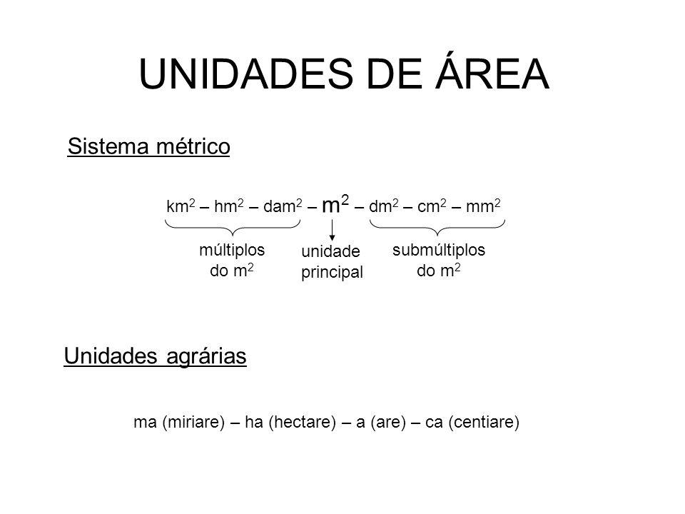 UNIDADES DE ÁREA Sistema métrico km 2 – hm 2 – dam 2 – m 2 – dm 2 – cm 2 – mm 2 unidade principal múltiplos do m 2 submúltiplos do m 2 Unidades agrárias ma (miriare) – ha (hectare) – a (are) – ca (centiare)