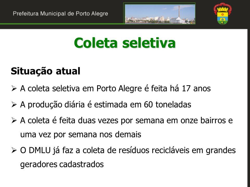 Situação atual A coleta seletiva em Porto Alegre é feita há 17 anos A produção diária é estimada em 60 toneladas A coleta é feita duas vezes por seman