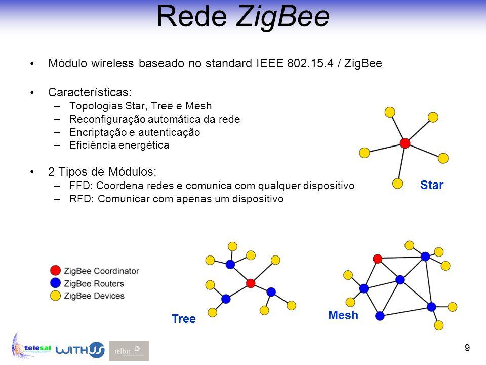 9 Rede ZigBee Módulo wireless baseado no standard IEEE 802.15.4 / ZigBee Características: –Topologias Star, Tree e Mesh –Reconfiguração automática da