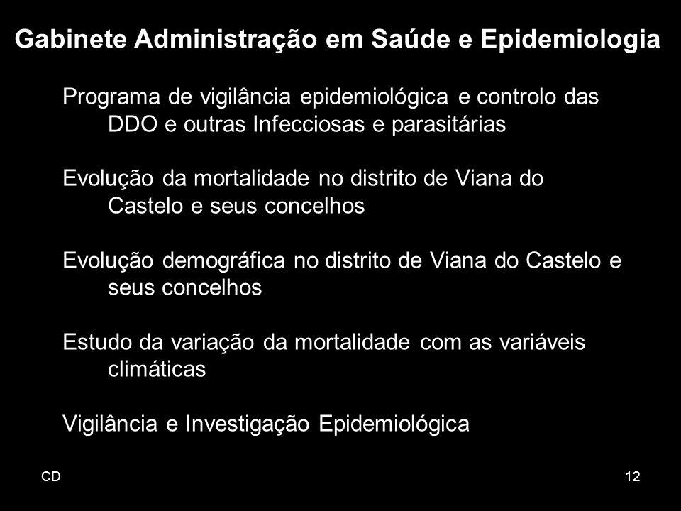 CD12 Programa de vigilância epidemiológica e controlo das DDO e outras Infecciosas e parasitárias Evolução da mortalidade no distrito de Viana do Cast