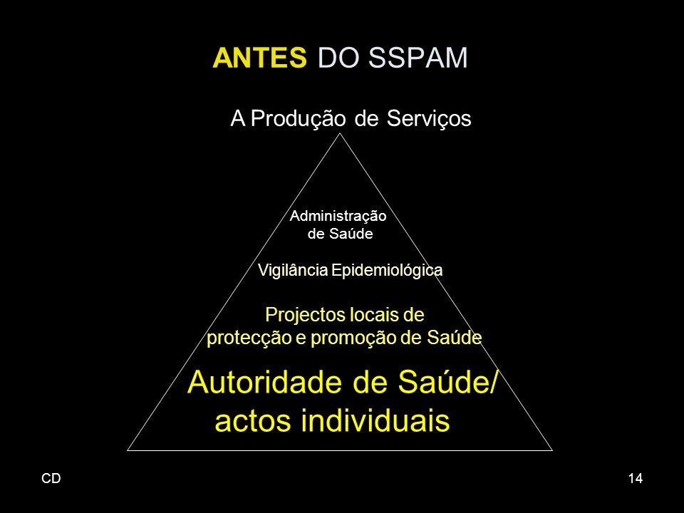 CD14 ANTES DO SSPAM A Produção de Serviços Administração de Saúde Vigilância Epidemiológica Projectos locais de protecção e promoção de Saúde Autoridade de Saúde/ actos individuais