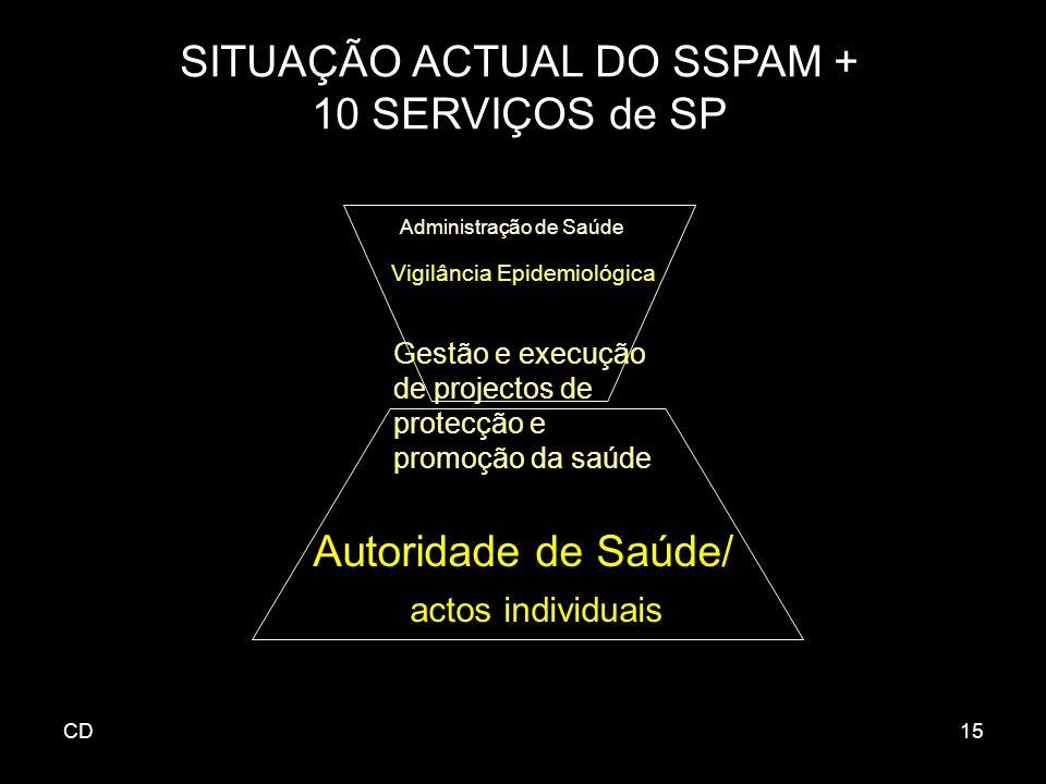 CD15 SITUAÇÃO ACTUAL DO SSPAM + 10 SERVIÇOS de SP Administração de Saúde Vigilância Epidemiológica Gestão e execução de projectos de protecção e promoção da saúde Autoridade de Saúde/ actos individuais