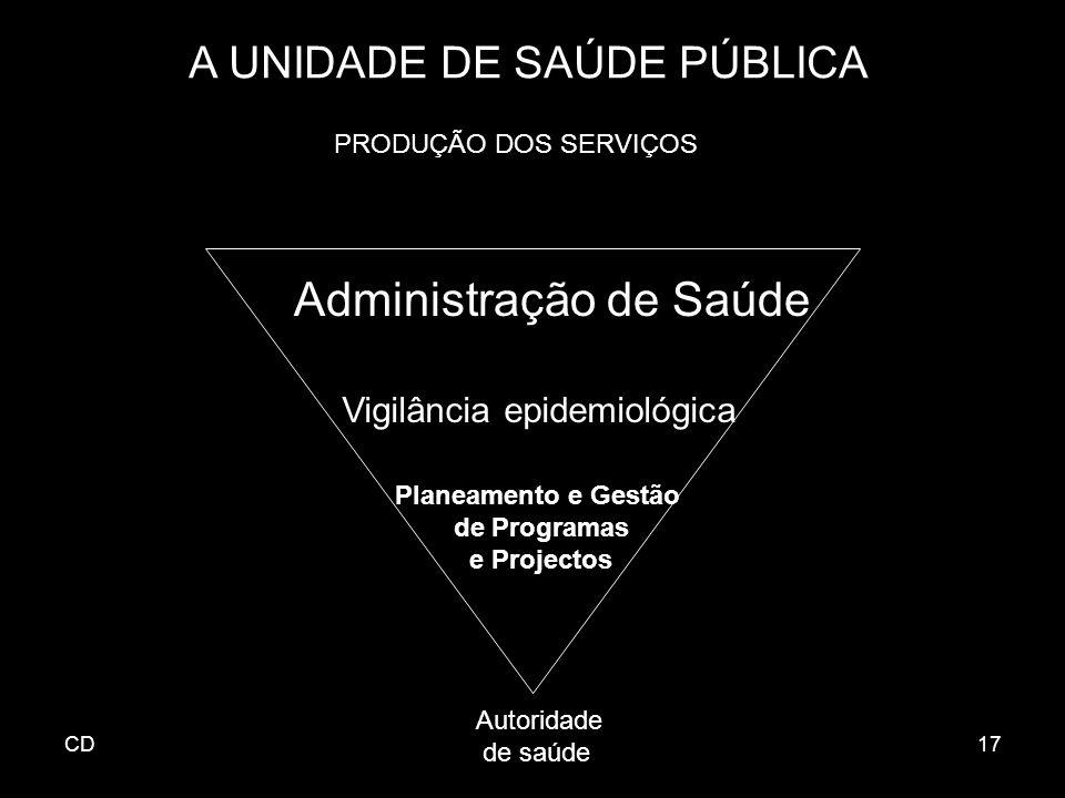 CD17 A UNIDADE DE SAÚDE PÚBLICA Administração de Saúde Vigilância epidemiológica Planeamento e Gestão de Programas e Projectos Autoridade de saúde PRO