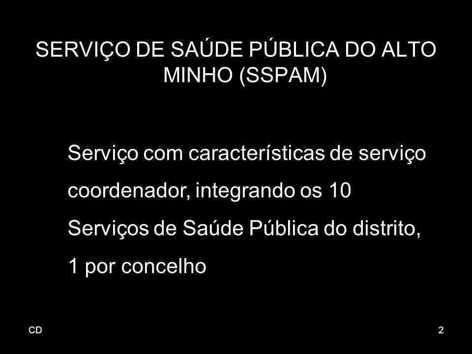 2 SERVIÇO DE SAÚDE PÚBLICA DO ALTO MINHO (SSPAM) Serviço com características de serviço coordenador, integrando os 10 Serviços de Saúde Pública do distrito, 1 por concelho