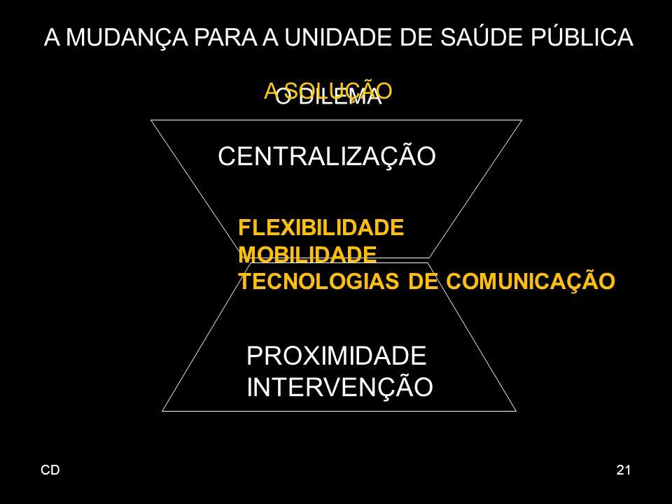 CD21 A MUDANÇA PARA A UNIDADE DE SAÚDE PÚBLICA O DILEMA CENTRALIZAÇÃO PROXIMIDADE INTERVENÇÃO FLEXIBILIDADE MOBILIDADE TECNOLOGIAS DE COMUNICAÇÃO A SOLUÇÃO