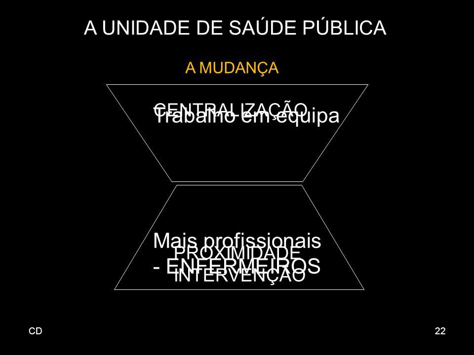 CD22 A UNIDADE DE SAÚDE PÚBLICA A MUDANÇA CENTRALIZAÇÃO Trabalho em equipa Mais profissionais - ENFERMEIROS PROXIMIDADE INTERVENÇÃO
